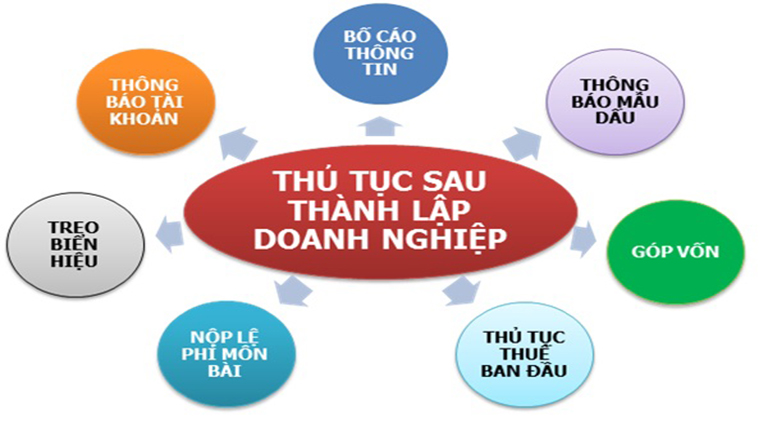 thanh lap cong ty nong nghiep